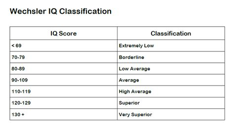 iq chart template 5 iq chart exles for insight templates assistant
