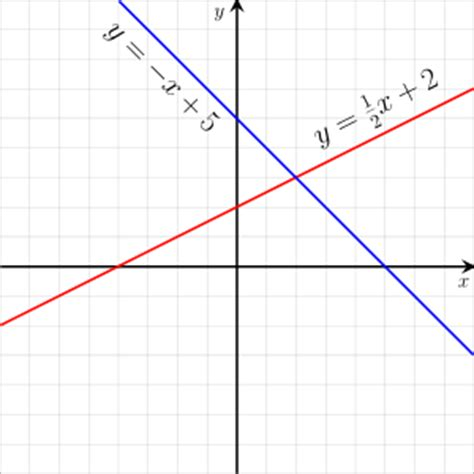 templates for the solution of linear systems linear equation wikipedia