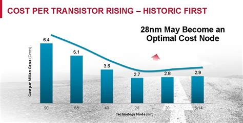 transistor the process is samsung s plan to r up 10nm production by the end of 2016 a paper war extremetech
