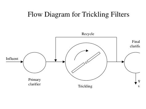 design criteria for trickling filter building services