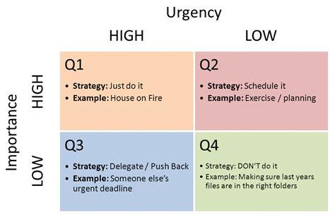 important urgent matrix template dan s important vs urgent finding the balance