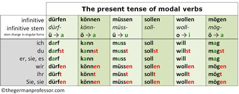 german modal verbs chart pictures to pin on pinsdaddy