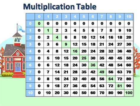 Math Tables by Math Multiplication Tables Math Multiplication Table