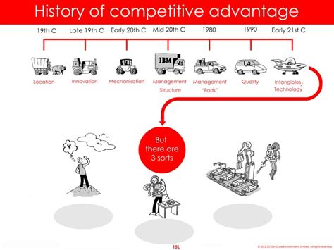 design thinking your next competitive advantage in cube 8 blog the history of competitive advantage