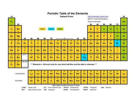 Liquids On The Periodic Table by How Is The Periodic Table Separated Into Solids Liquids
