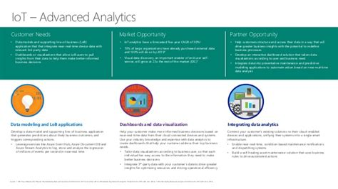 Microsoft Cloud Background Check Microsoft Cloud Profitability Scenarios