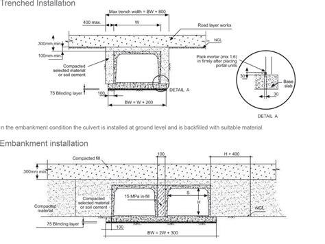 design criteria for box culvert technical data aveng infraset