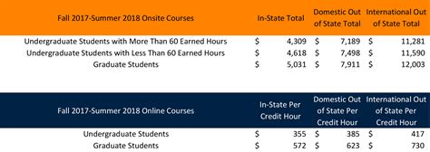 Ut Martin Mba Cost by The Of Tennessee At Martin Http Www Utm Edu