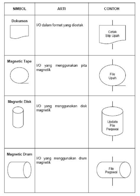 pengertian layout yang baik contoh flowchart skematik schematic flowchart contoh l