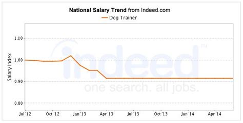 Animal Trainers Salary by Average Canadian Starting Salaries To Rise Per Cent In C Photo En Average Canadian Starting