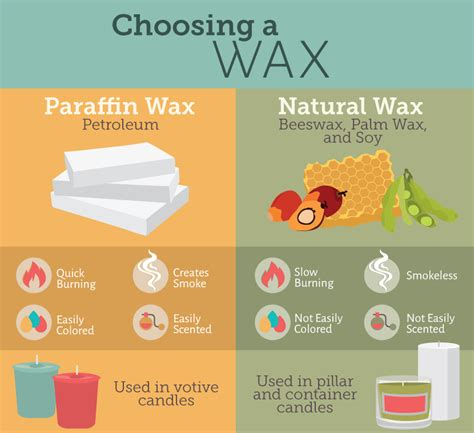 different types of waxes making your own candles fix com