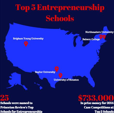 Top Schools For Entrepreneurship Mba by Global Entrepreneurship Summit Top Schools For