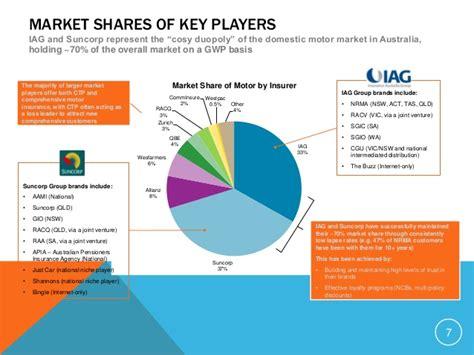 Australian Car Insurance Market   ANALYSIS