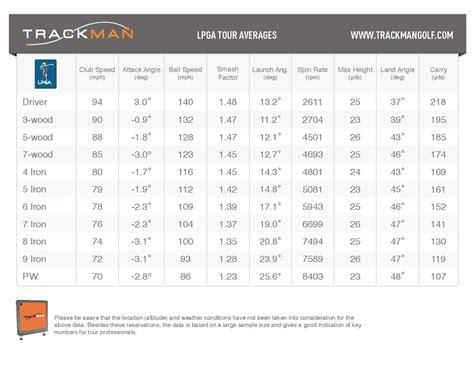 60s swing sheet trackman updates pga lpga averages
