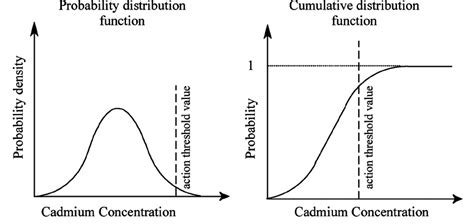 probability distribution function the probability distribution function pdf and cumulative