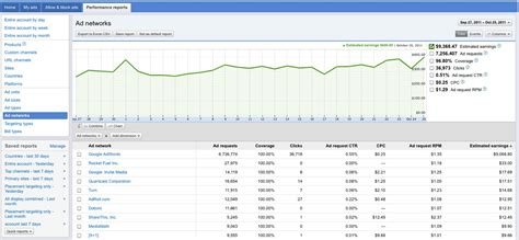 adsense cpm adsense publishers get display reporting by network