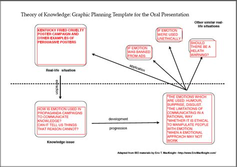 Nothingnerdy Example Of A Graphic Planning Template Exles Of Tok Presentations