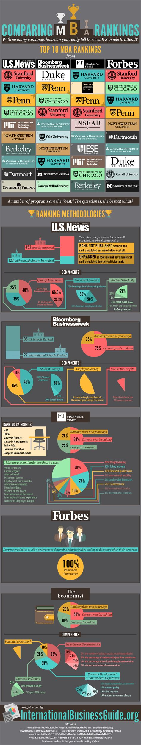 Best Us Mba Programs 2015 by Comparing Top 10 Mba Rankings Infographic The Gmat Club
