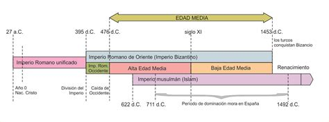 linea temporal de la edad moderna de la prehistoria a la edad moderna ppt o comezo da idade media ciencias sociais