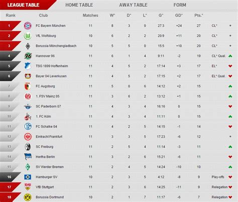 Russian League Table by Borussia Dortmund Are Now Bottom Of The Bundesliga Table