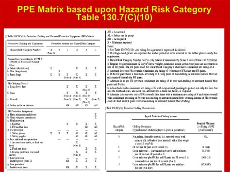 Risk Category Matrix Pictures To Pin On Pinterest Pinsdaddy Nfpa 70e Risk Assessment Template