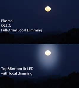 led local dimming explained cnet