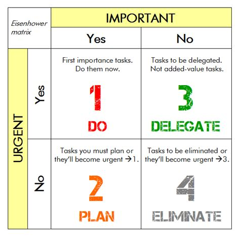 Eisenhower Matrix Template Index Card by Time Management 4 Easy Steps To Get Things Finally Done