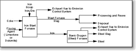 chemical composition of induction furnace slag blast furnace slag material description user guidelines for waste and byproduct materials in