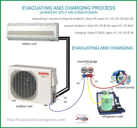 home ac system diagram system evacuating charging process home the o jays and ac