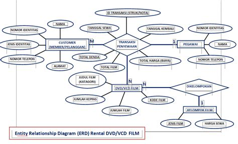 contoh membuat erd rumah sakit heri d gunawan sistem informasi rental vcd dvd erd lengkap