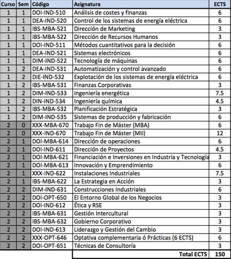 Miis Mba by M 225 Ster Universitario En Ingenier 237 A Industrial Y Mba Mii