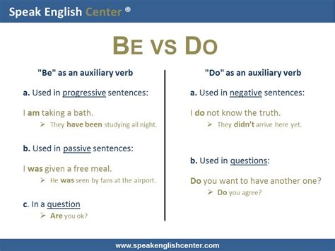 what does images in english speak english center english grammar lesson do or be