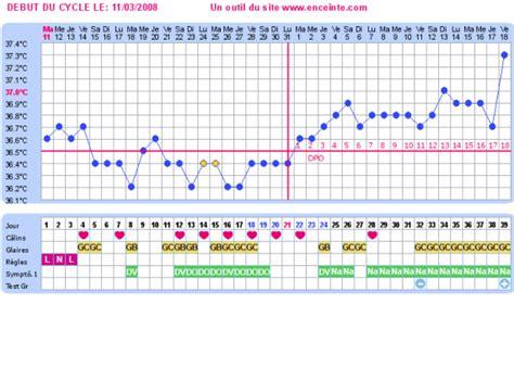 Calendrier Ovulation Et Nidation 5 Novembre 1dpo Qui Me Suit Deja 1 Page 7