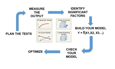 design an experiment using the same setup to investigate why is it always better to perform a design of experiments