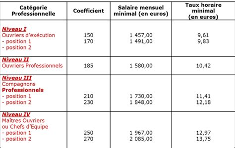grille des salaire 2016 btp grille salaire 2016 etam batiment