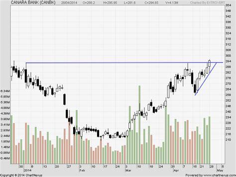 canara bank price dlf bata india and canara bank trading levels bramesh s