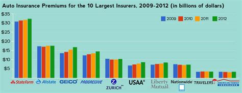Auto Insurance Premiums who s winning the fight for your auto insurance premiums