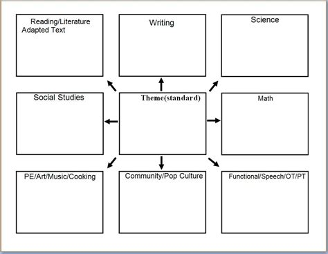 thematic lesson plan template madrat co