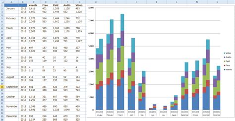 Excel Dashboard Templates Friday Challenge Answers Year Over Year Chart Comparisons Excel Excel Chart Templates