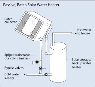 solar water heater pdf do it yourself batch solar collectors