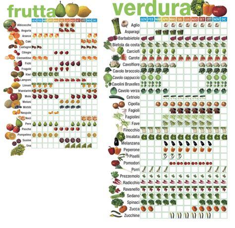 nomi di alimenti 6 consigli per risparmiare su frutta e verdura hellohome it