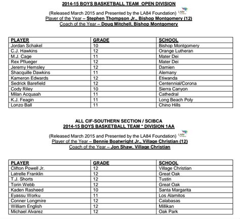 Cif Southern Section Playoffs by Boys Basketball All Cif Southern Section Teams For 2014