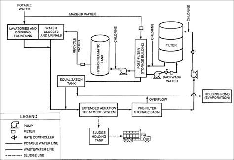 design criteria sequencing batch reactor toprak home page