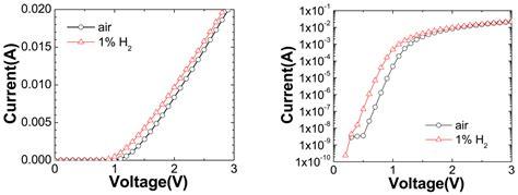schottky diode gan pt schottky diode gas sensors formed on gan and algan gan heterostructure 28 images sensors