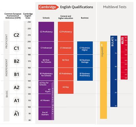 international english b1 students 9963514243 cambridge english scale results reporting cambridge english
