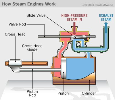 steam engine operation how steam engines work