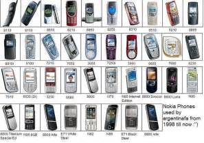All Models All Nokia Phones Mobile Devices From Worldwide