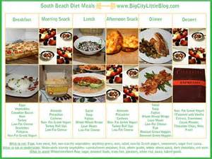 south diet to lose weight and prevent disease focuses on carbs low gi and
