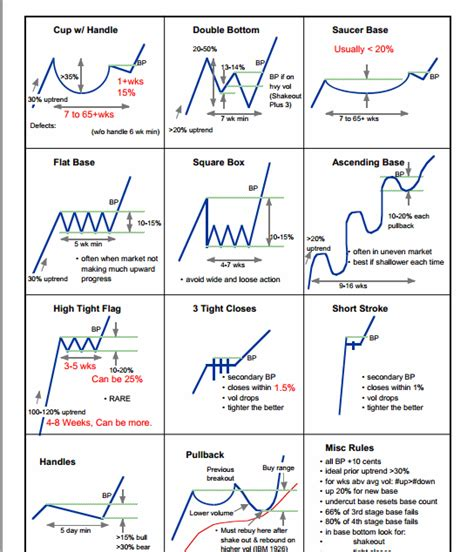 pattern trading strategy chart pattern guide lines trendfollowing