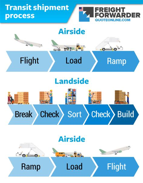 air import procedure transit shipment ffqo us